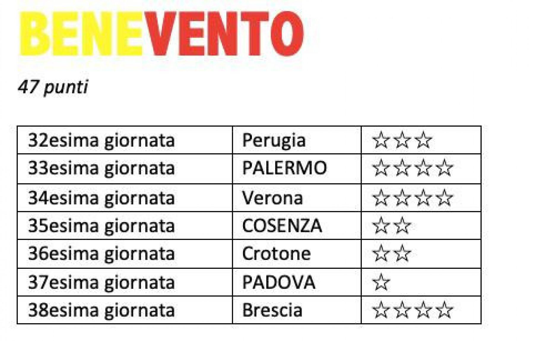 Calendario Benevento Calcio.Serie B Il Calendario Completo Della Lotta Promozione