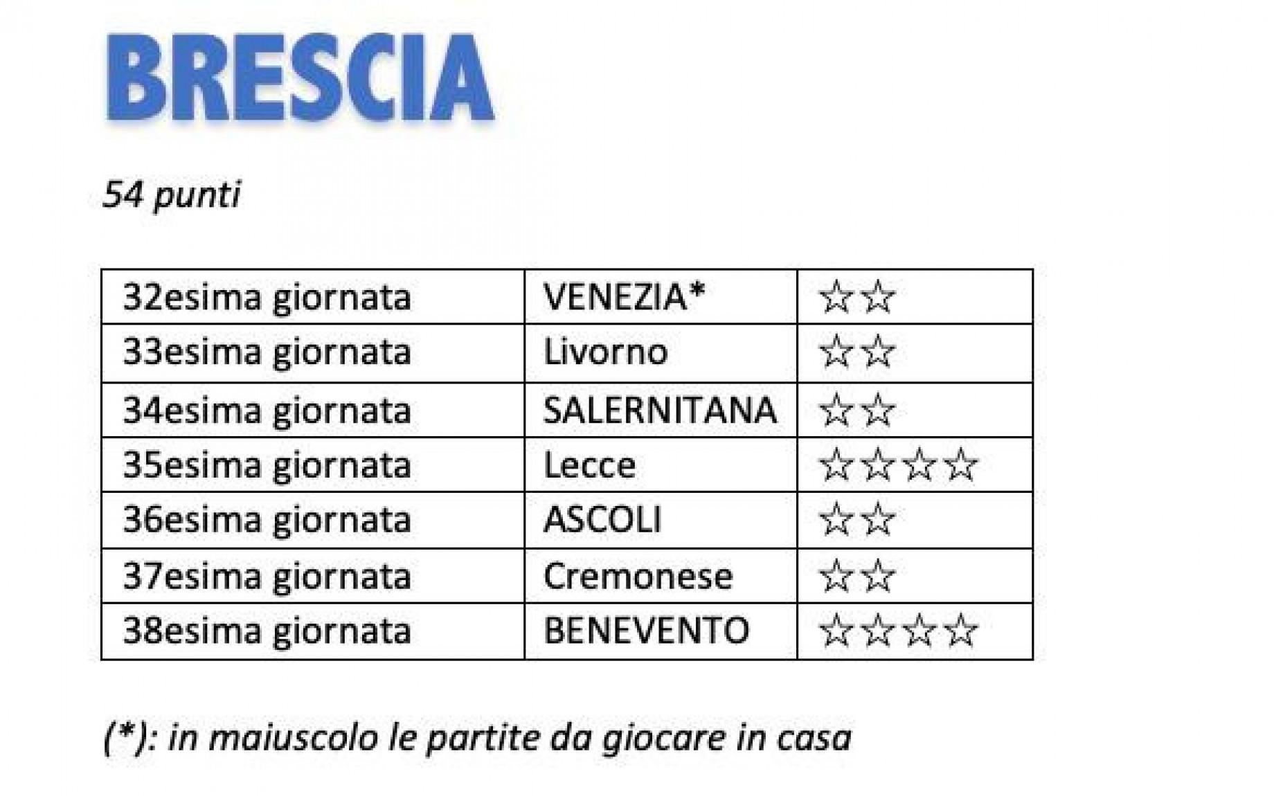 Serie B Il Calendario Completo Della Lotta Promozione