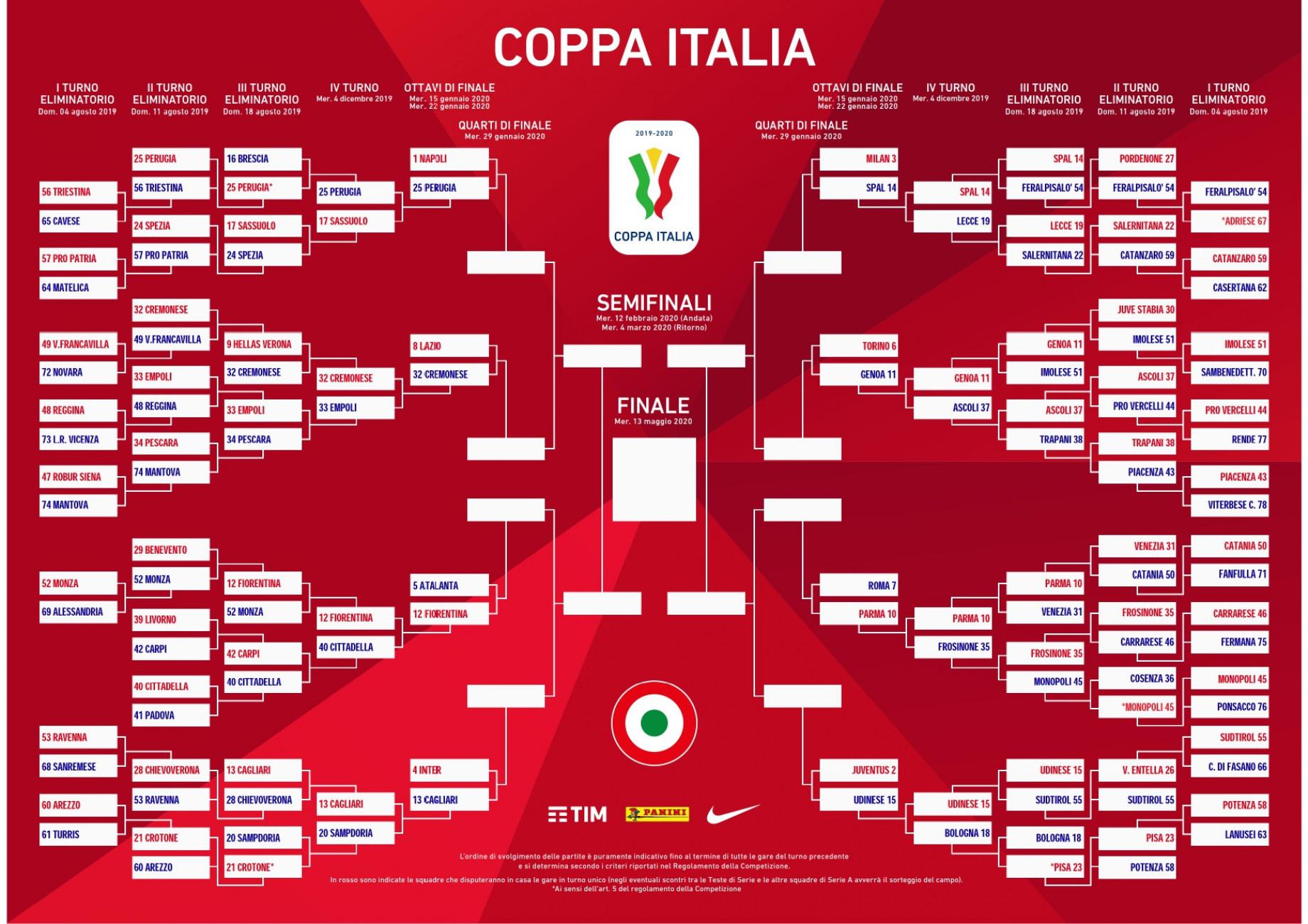 Coppa Italia, ottavi di finale: calendario e risultati