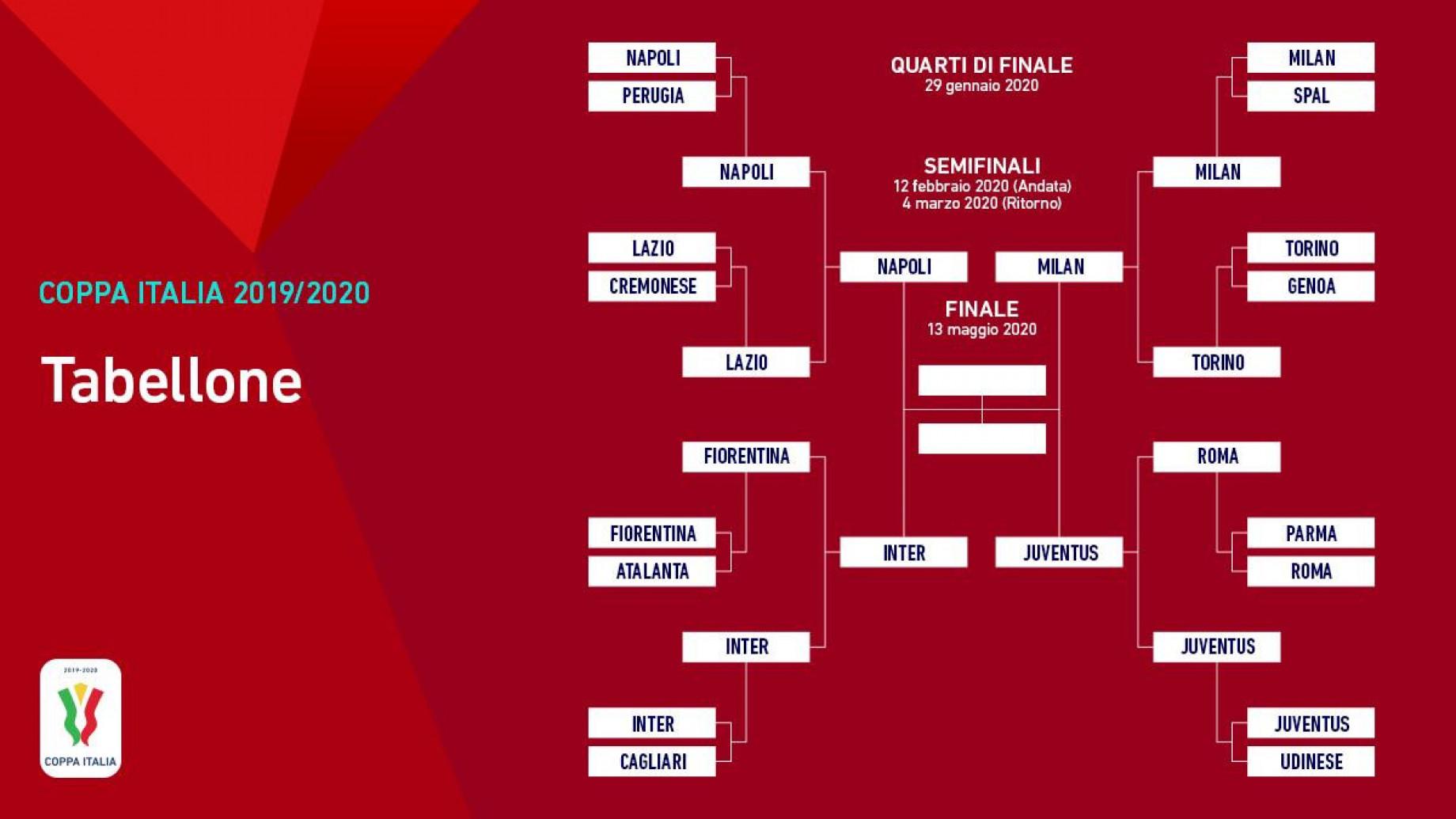 Gianluca Di Marzio :: Coppa Italia 2019/2020: date, orari e ...